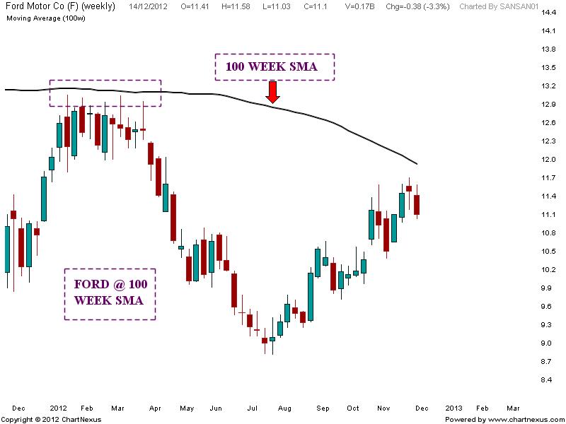 Ford Motor Chart Analysis Stock Market Chart Analysis