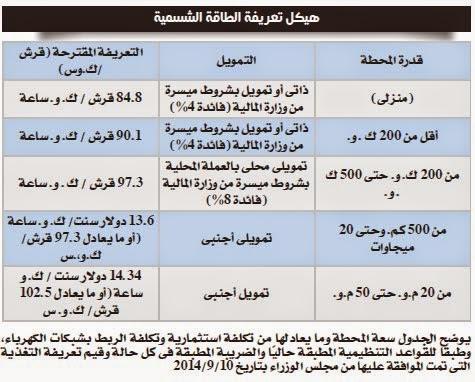 تعريفة الطاقة الشمسية في مصر 2014
