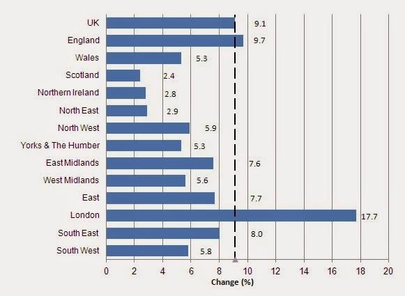 英國房地產各地房價指數