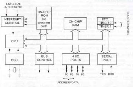 microcontroller projects for beginners  block  pin diagram, wiring diagram