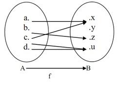 Matematika dasar ipa pengertian relasi fungsi sifat dan jenis fungsi diagram di samping bukan merupakan fungsi ccuart Image collections