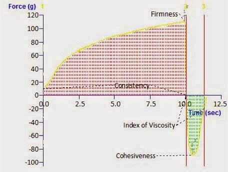 Propiedades de analisis de textura: capacidad de extrusion