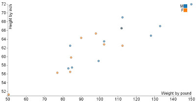 SAS and D3.js (1): a macro to draw scatter plot