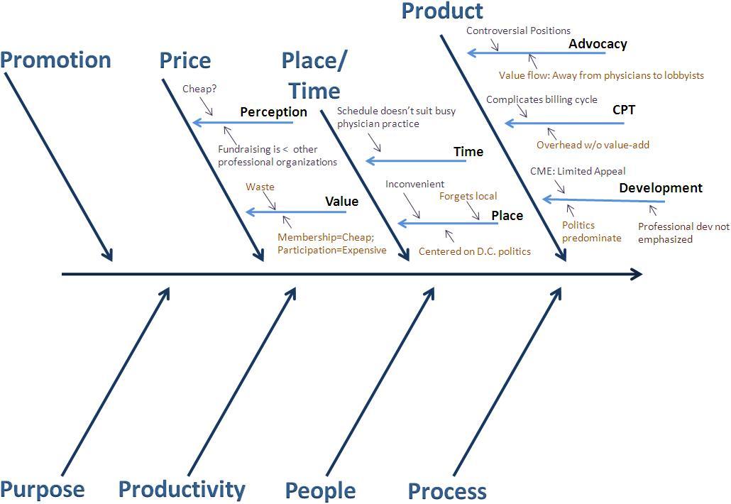 price doesnt equal value fishbone diagram - Fishbone Diagram In Healthcare