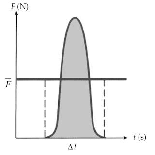 Luas daerah di bawah grafik F – t menunjukkan impuls yang dialami benda.