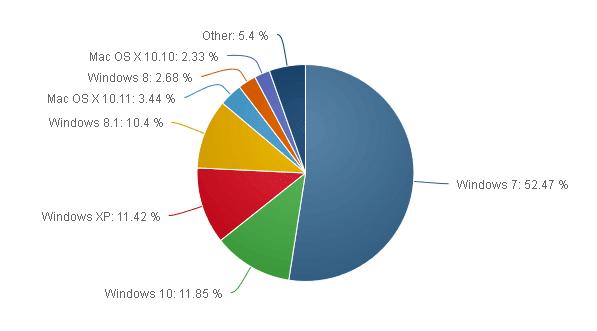 Quote di mercato dei sistemi operativi desktop Gennaio 2016