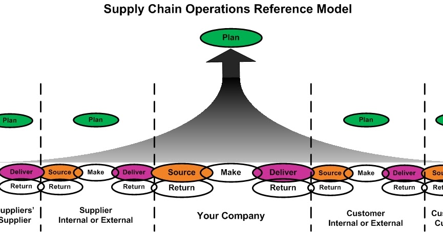 indonesiabelajar  a review and analysis of supply chain operations reference  scor  model