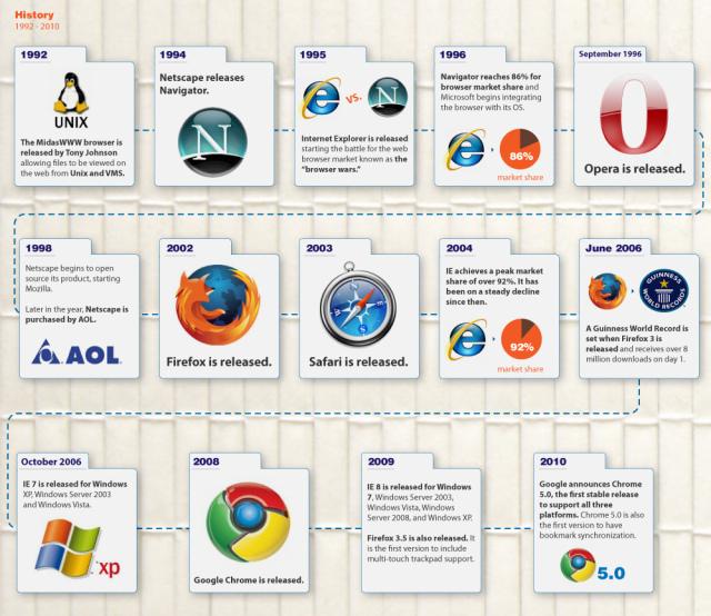 Internet Explorer  Wikipédia a enciclopédia livre