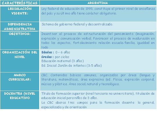 Educacion inicial curriculo de argentina caracter sticas for Programa curricular de educacion inicial