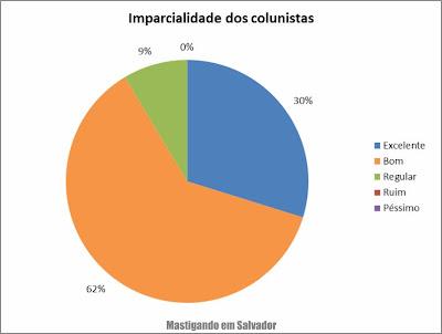 2º Pesquisa de Opinião sobre o Mastigando em Salvador: Avaliação sobre a impacialidade dos colunistas