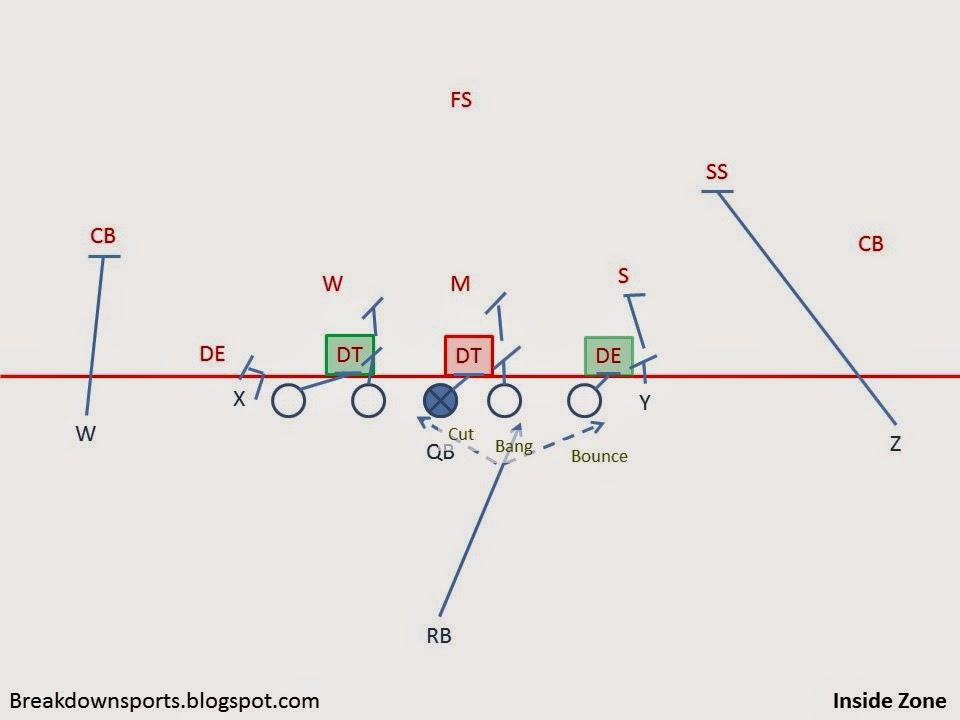 Breakdown Sports Football Fundamentals Zone Blocking Schemes