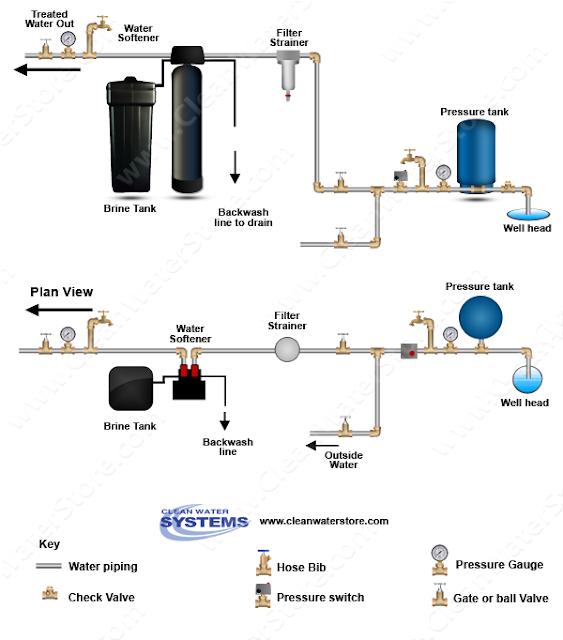 water softener diagram