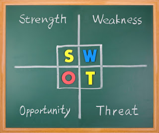 Strength Weakness Opportunity Threats analysis eCorner Blog