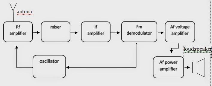 Laporan 8 blok penerima fm ade pratama praktek audio dan radio blok diagram penerima fm mono ccuart Image collections