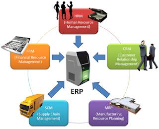Gambar Integrasi ERP
