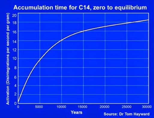 carbon 14 disequilibrium dating method