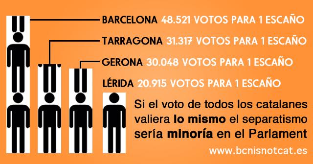 Reparto de escaños en Cataluña. El Magacín.