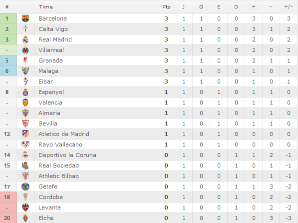 Classificação Campeonato Espanhol 1° Rodada 2014/15