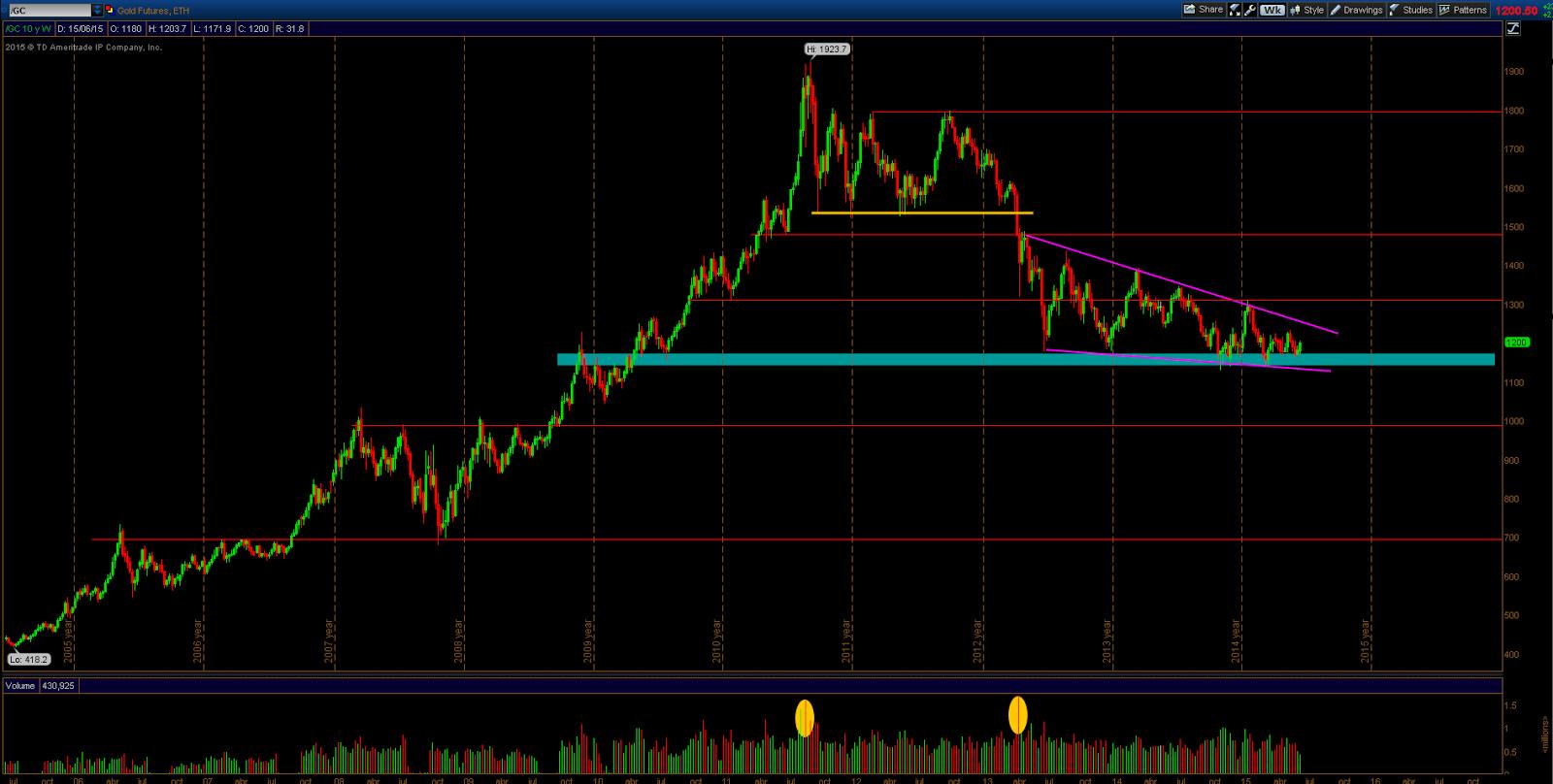 análisis técnico gráfico futuro oro (gold futures chart)