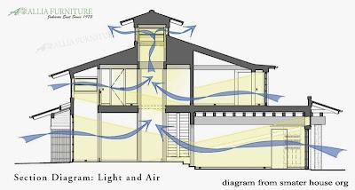 contoh arah angin dan matahari masuk ke rumah tingkat