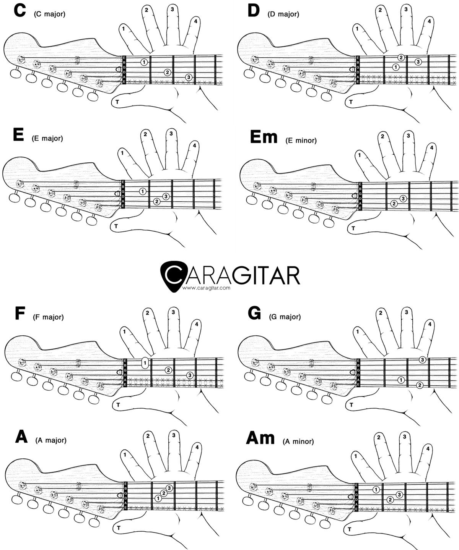 posisi jari kunci gitar pemula
