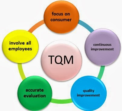 tqm customer focus 1 Customer focus the primary focus of  the primary focus of quality management is to meet customer  a leadership tool for management, the tqm journal, vol 26.