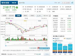 中国株コバンザメ投資 香港ハンセン指数20130821
