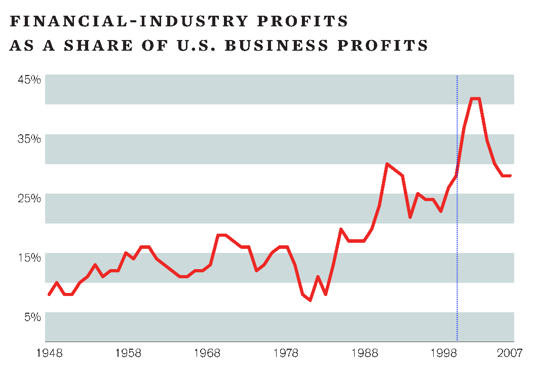 finance sector profits Middle Class economy 21st cen