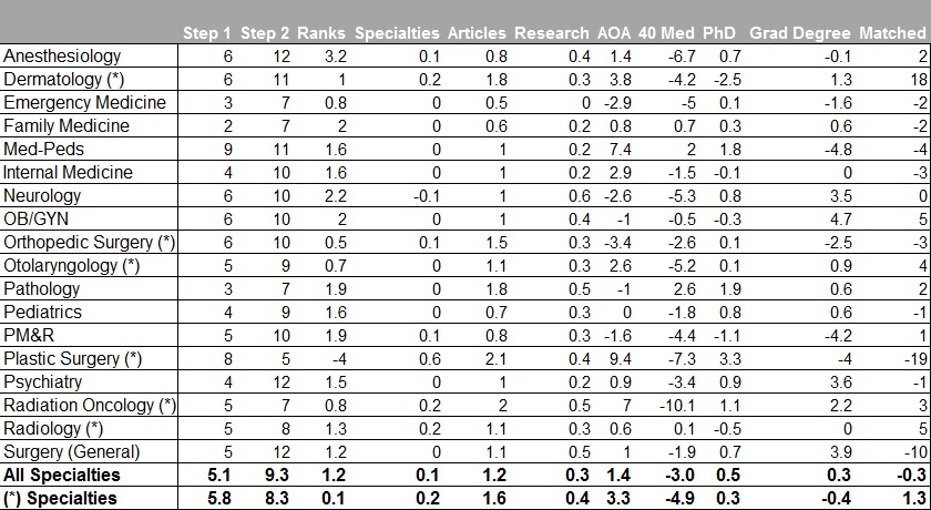 9 1 matchmaking chart