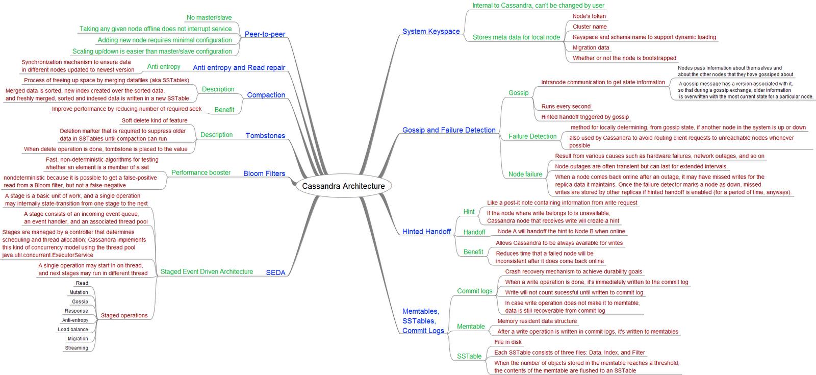 Delicieux DataStax Cassandra Tutorials   Apache Cassandra Overview