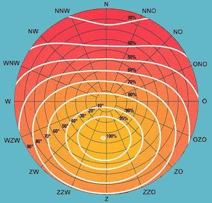 Zonne energie bij fam haanappel september 2011 - Van schaduw dak ...