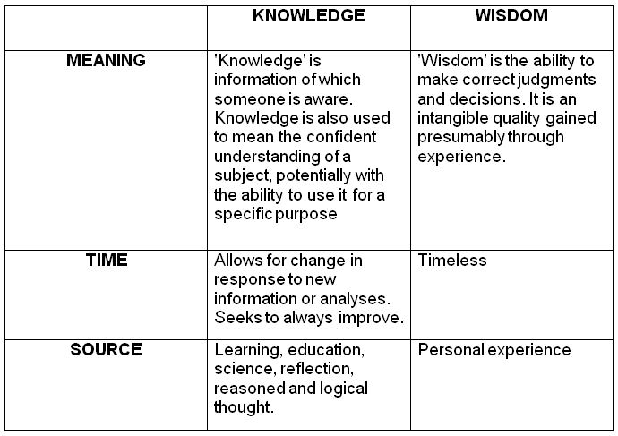 knowledge vs experience The latin phrases a priori ( lit from the earlier) and a posteriori ( lit from the  latter) are  a posteriori knowledge or justification depends on experience or  empirical evidence, as with most aspects of science and personal   rationalism vs.