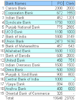 Bank-wise number of Clerk & PO Vacancy 2012
