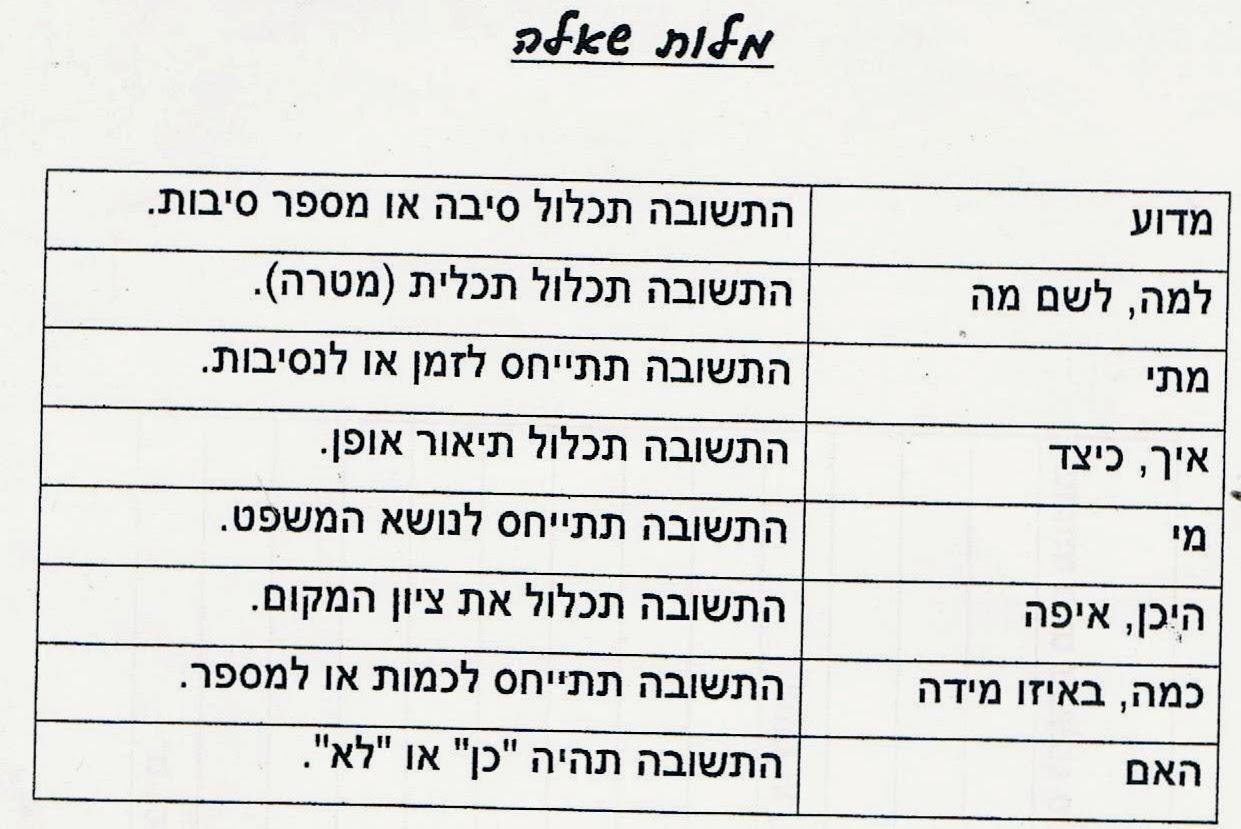 Teaching words in Hebrew