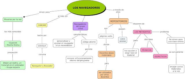 Cuales Han Sido Los Navegadores Web Mas Utilizados Actualmente Yahoo