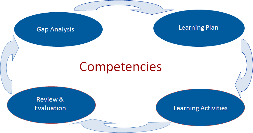 how to develop and common uses of core competencies For example, a process which uses common computer components and is staffed by people with only basic training cannot be regarded as a core competence such a process is highly unlikely to generate a differentiated advantage over rival businesses.