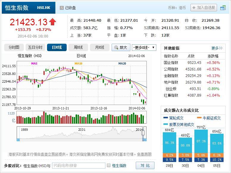 中国株コバンザメ投資 香港ハンセン指数20140206