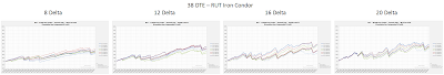 RUT Iron Condor Equity Curves RUT 38 DTE 8, 12, 16, and 20 Delta Risk:Reward Exits