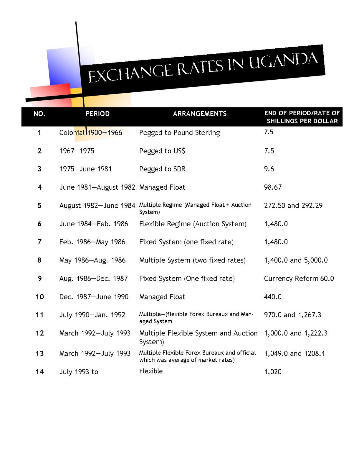 Forex rates in uganda
