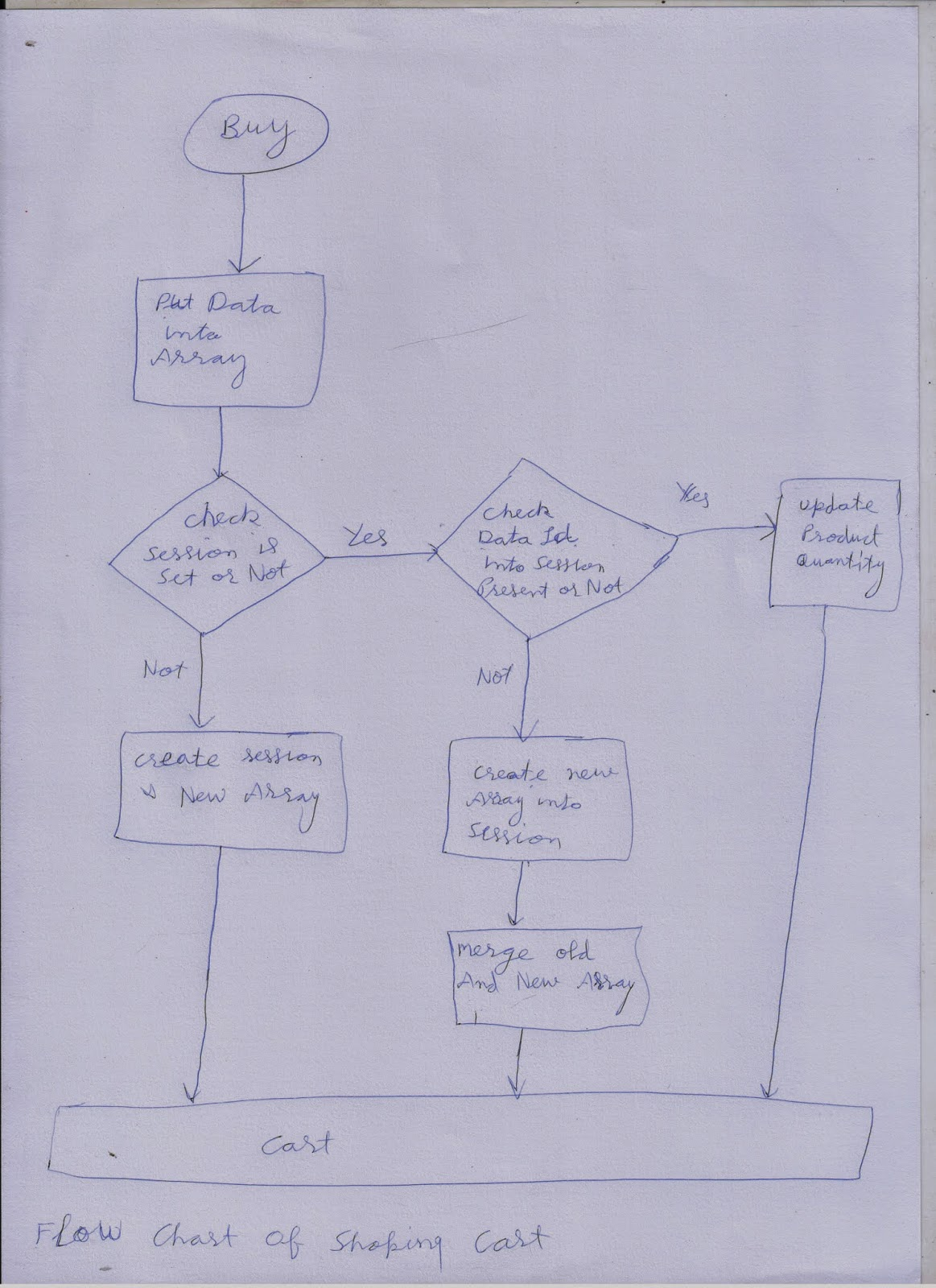 Web Hints Shopping Cart In Php Diagram This Sow Us How Date Travel For