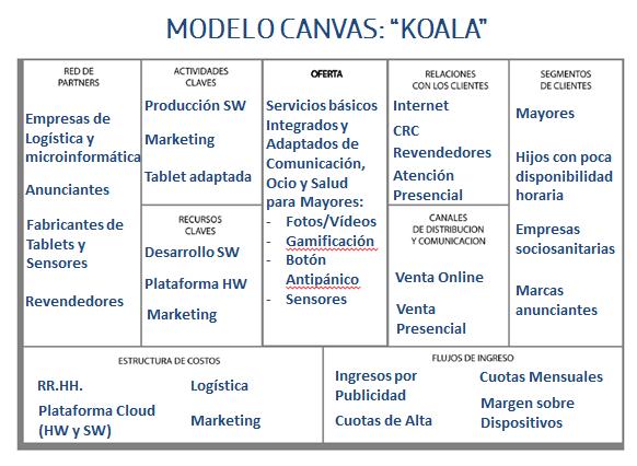 modelo canvas ejemplo producto