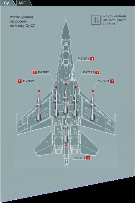 Р-27 на літаку