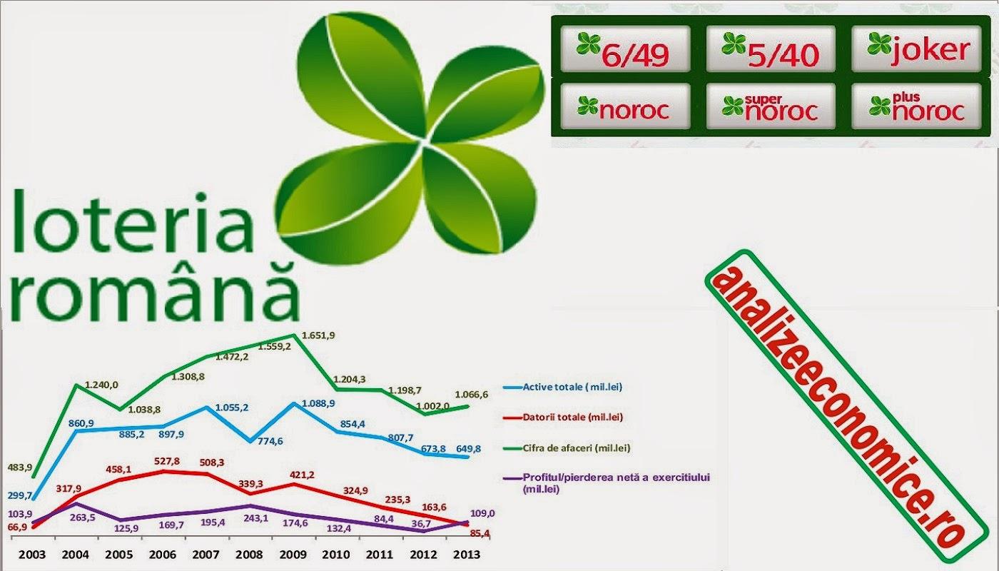 Situațiile financiare ale Loteriei Române în ultimul deceniu