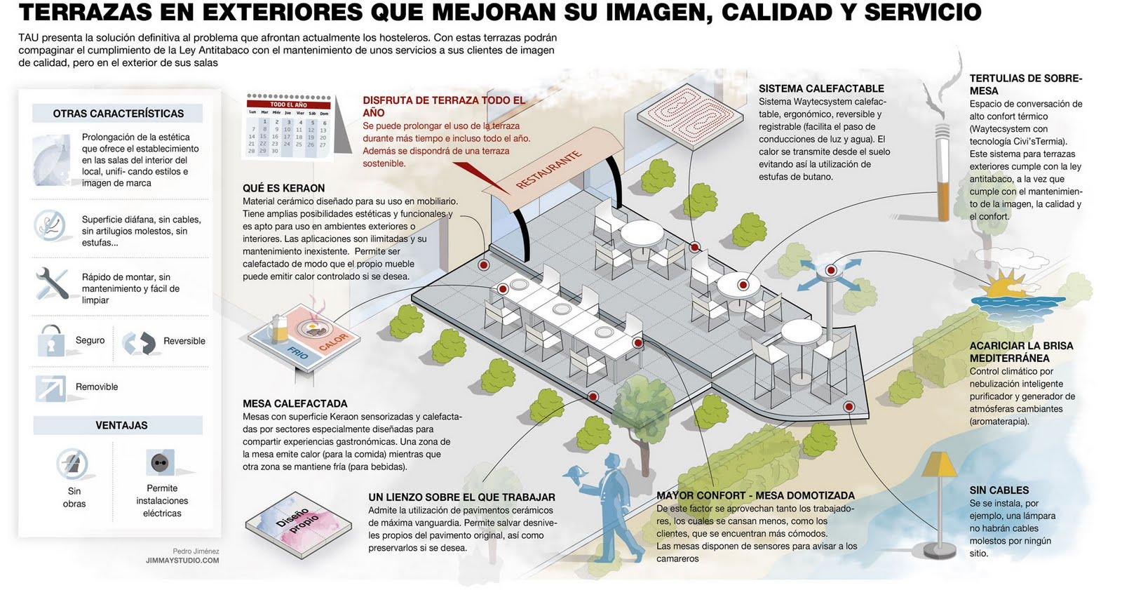 Infografia periodistica y dise o gr fico terrazas - Estufas exteriores para terrazas ...