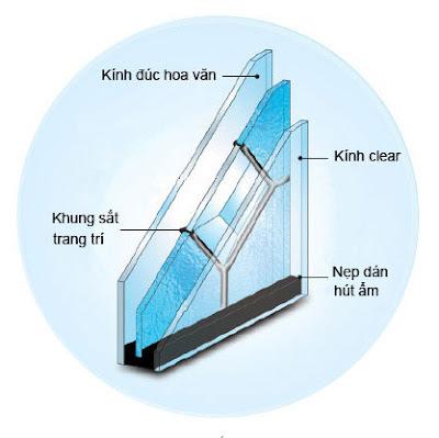 Thành phần kính hộp 3 lớp