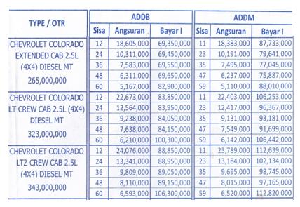 Harga dan Paket Kredit Chevrolet Colorado Mandiri Tunas Finance