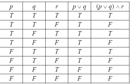 Truth Table -