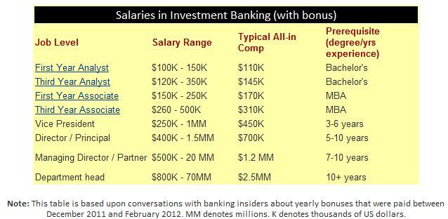 investt banker salary Public Relations Salary Related Keywords ...