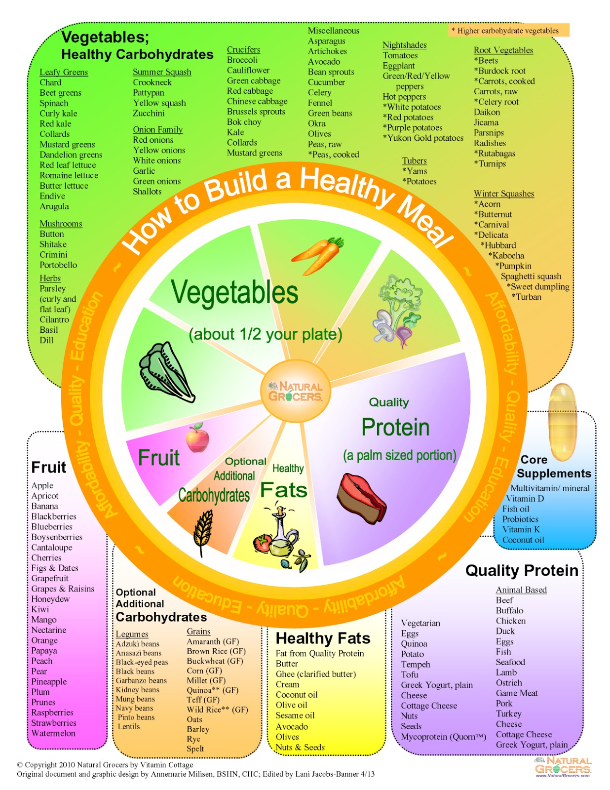 Funky the eatwell plate template pictures professional for Food wheel template