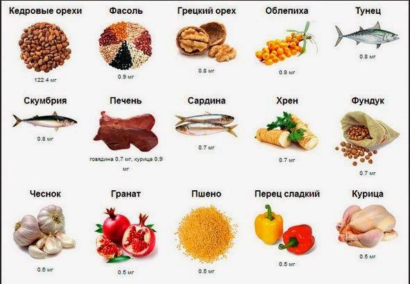 Ниже приведены продукты, содержащие витамины для повышения потенции